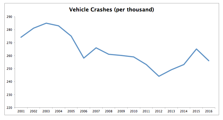 vehicle crashes new jersey