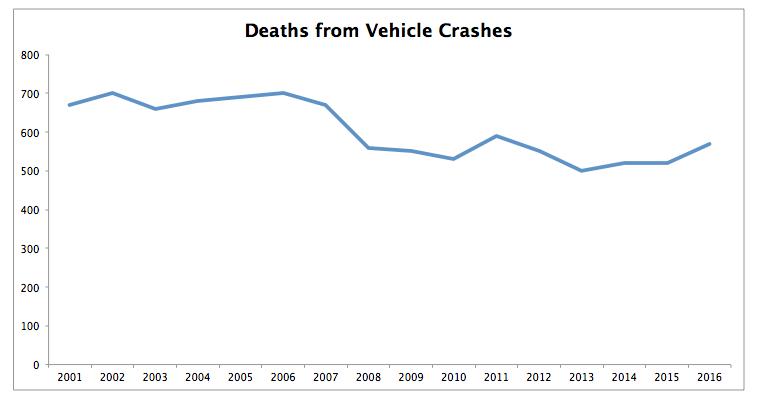 vehicle accident deaths new jersey