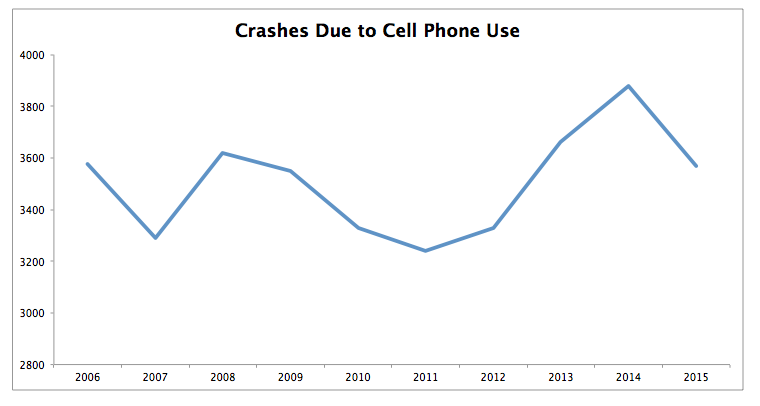cell phone related crashes new jersey